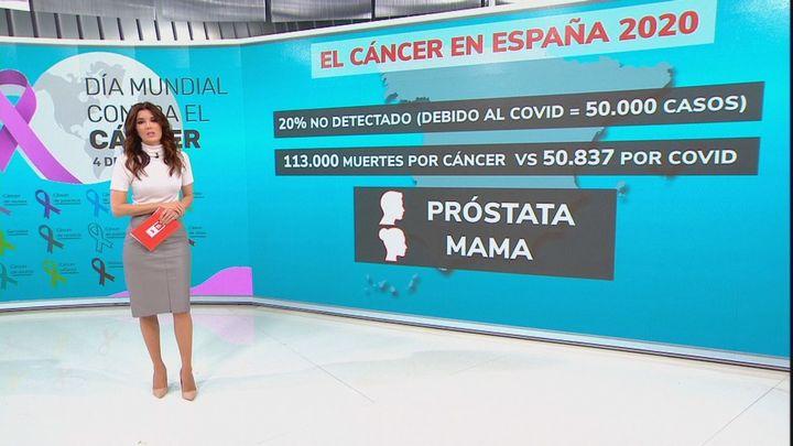 En 2020 se dejaron de diagnosticar 1 de cada 5 casos de cáncer debido a la pandemia