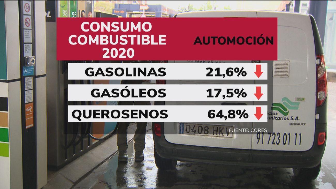 Cae el consumo de combustibles durante la pandemia