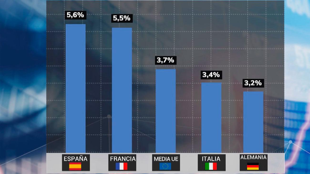 Bruselas cree que España liderará la recuperación económica en la UE, con un alza del 5,6% en 2021