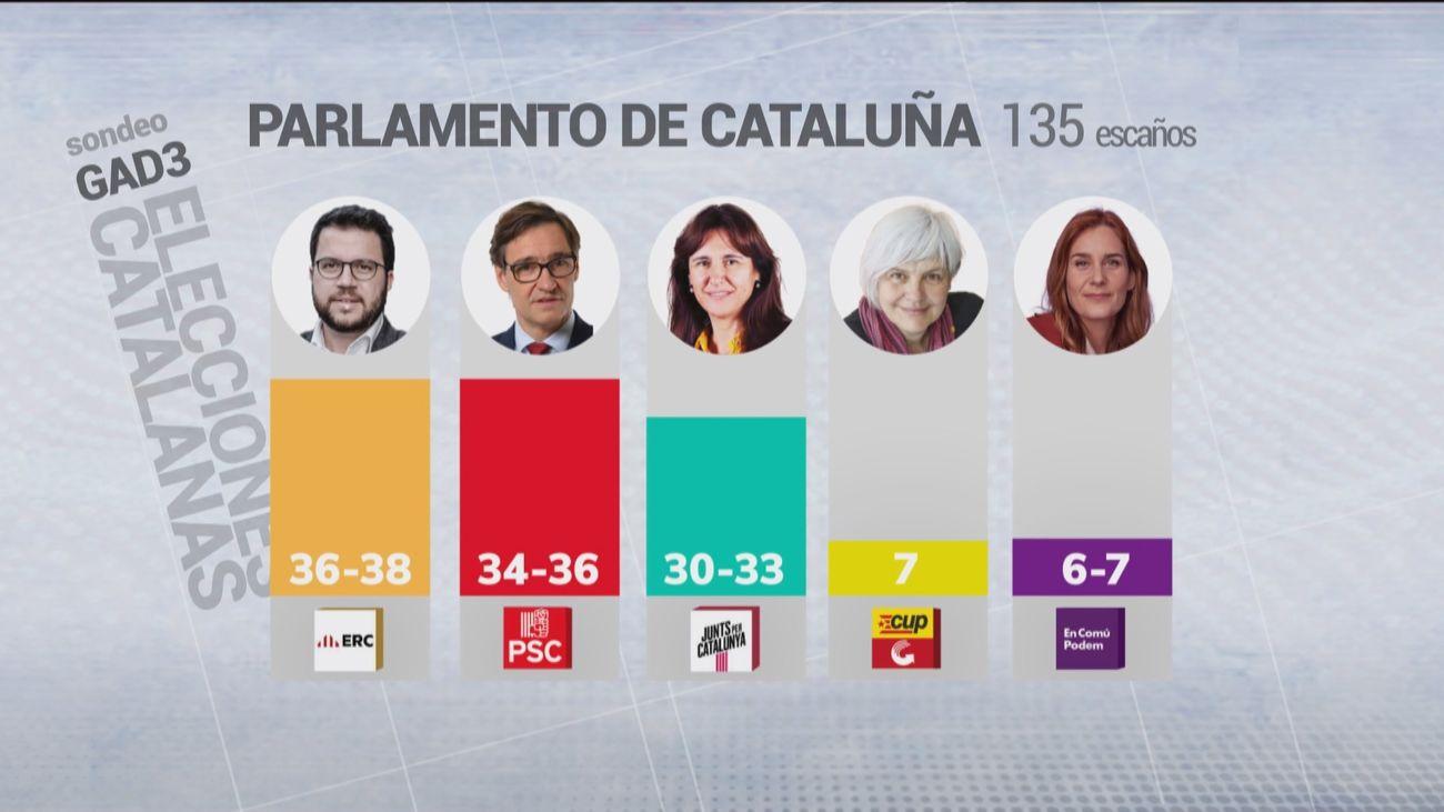 ERC y PSC lograrían el mayor número de votos en las elecciones catalanas, según el sondeo de Forta