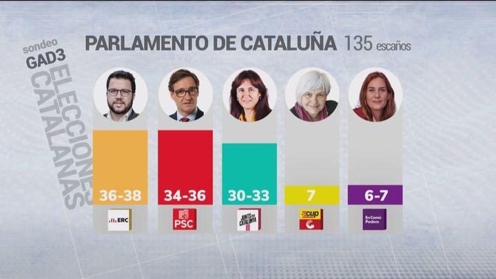 PSC empata con ERC, que podrá elegir para gobernar entre los socialistas o reeditar un gobierno independentista