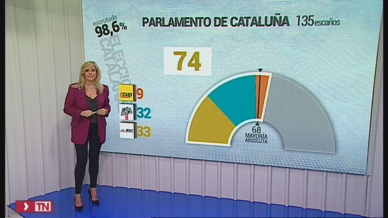 El independentismo catalán amplía su mayoría absoluta y supera el 50% del voto