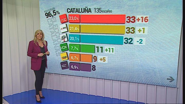 El PSC nota el 'efecto Illa' y empata con ERC en Cataluña; Vox logra 11 escaños y Cs es el gran derrotado