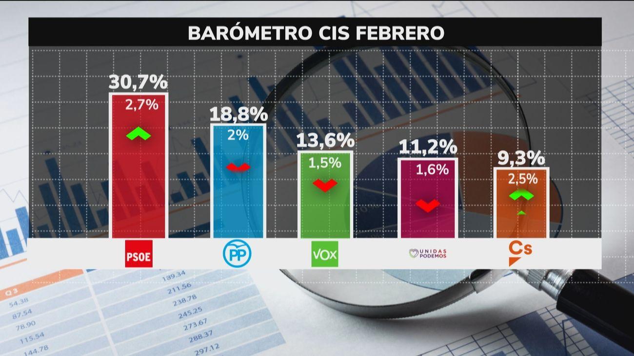 El CIS amplía la ventaja del PSOE sobre el PP