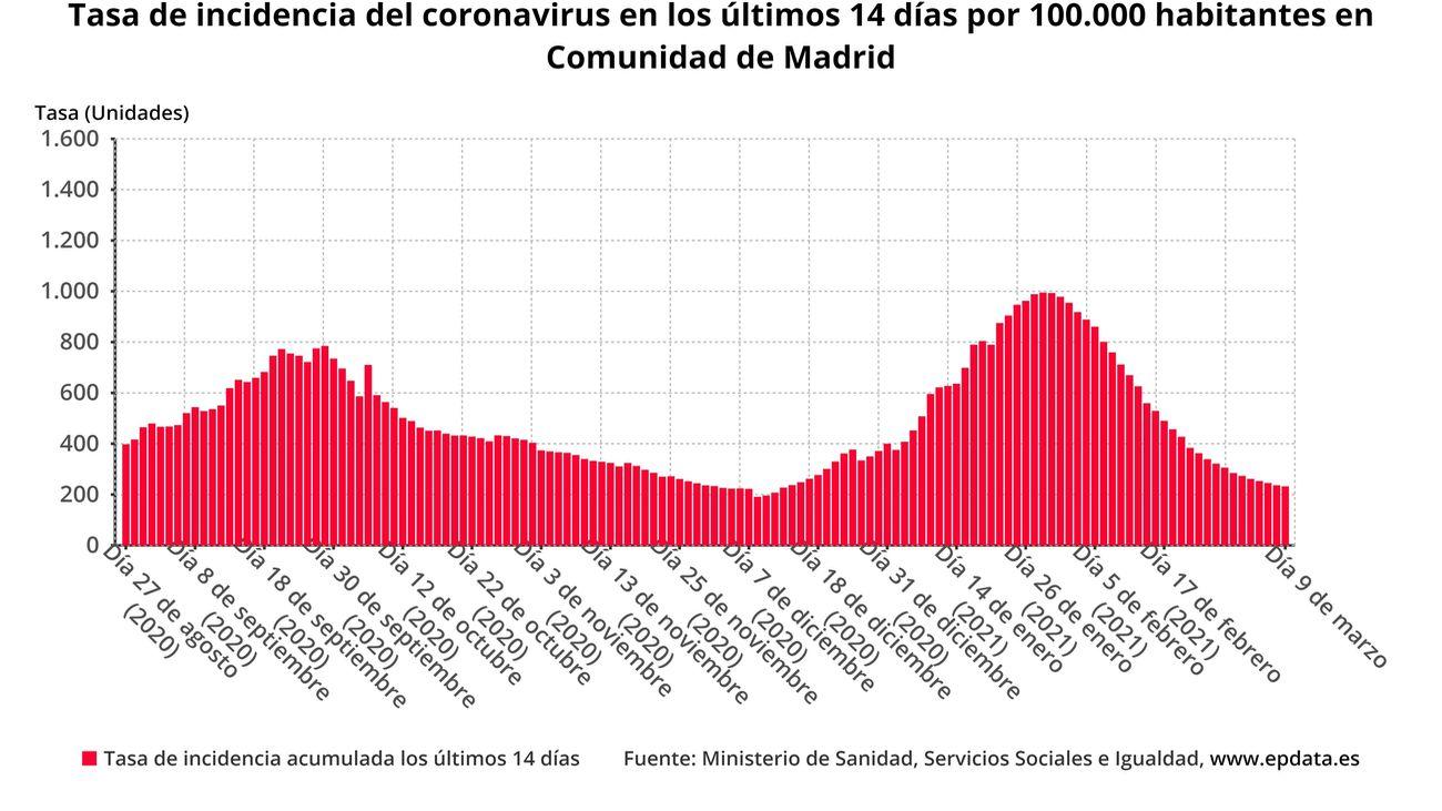 La 'meseta' del coronavirus en Madrid, aún lejos del riesgo bajo de contagios