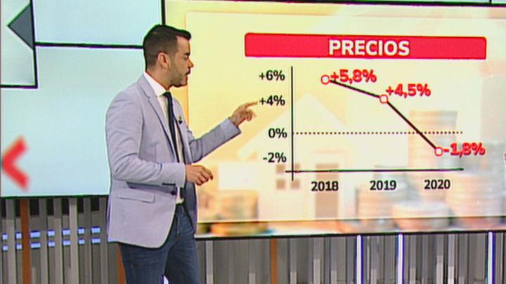 ¿Es buen momento para comprar vivienda en Madrid tras la bajada de los precios en enero?