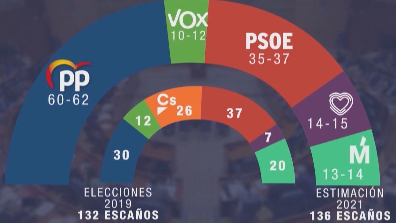 Sondeo de GAD3 de cara a las elecciones del 4 de mayo en Madrid
