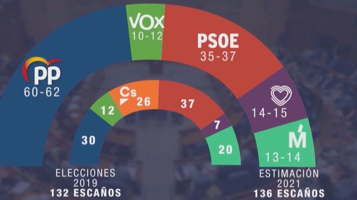 Ayuso lograría la victoria en las elecciones de mayo y podría sumar mayoría con Vox, según un sondeo de GAD3