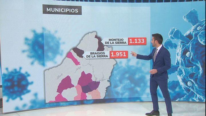 Braojos y Montejo de la Sierra y Olmeda de las Fuentes superan el nivel 1.000 de incidencia del Covid