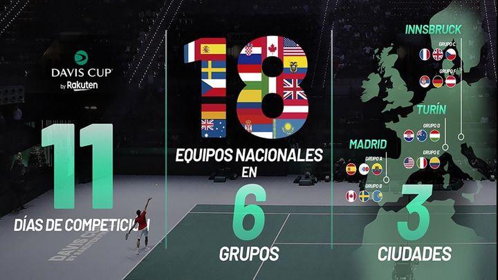 La Copa Davis volverá a Madrid del 25 de noviembre al 5 de diciembre
