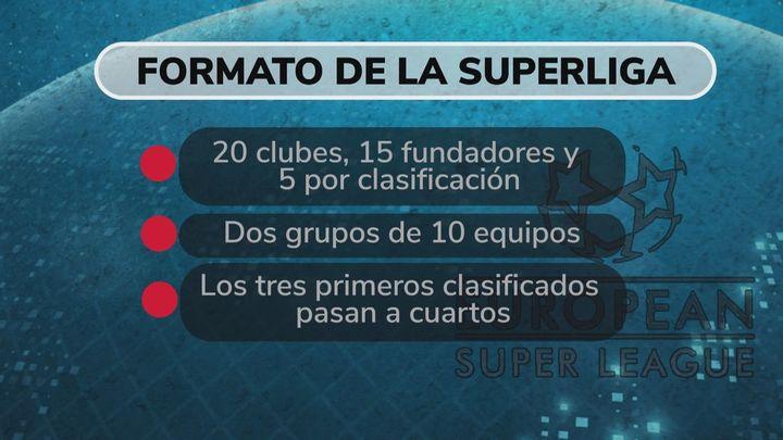 ¿Qué es la Superliga europea?