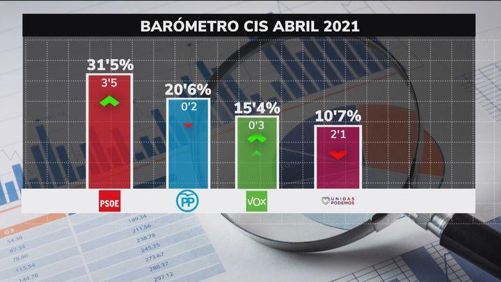 El CIS de abril impulsa al PP  2,7  puntos  a consta de Cs y  le acerca al PSOE