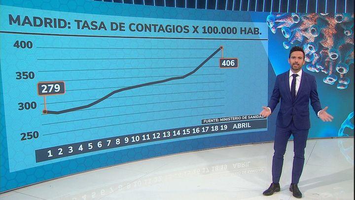 Madrid supera los 406 casos de incidencia con los ingresos al alza