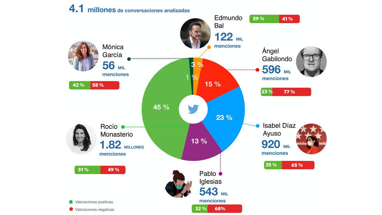 Las elecciones del 4M en Twitter
