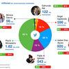 Rocío Monasterio gana por goleada a sus rivales del 4M en menciones en Twitter
