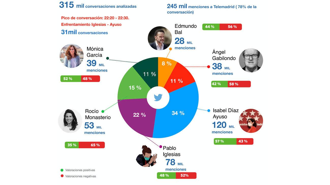 ¿Quién ha ganado el debate... en las redes sociales?