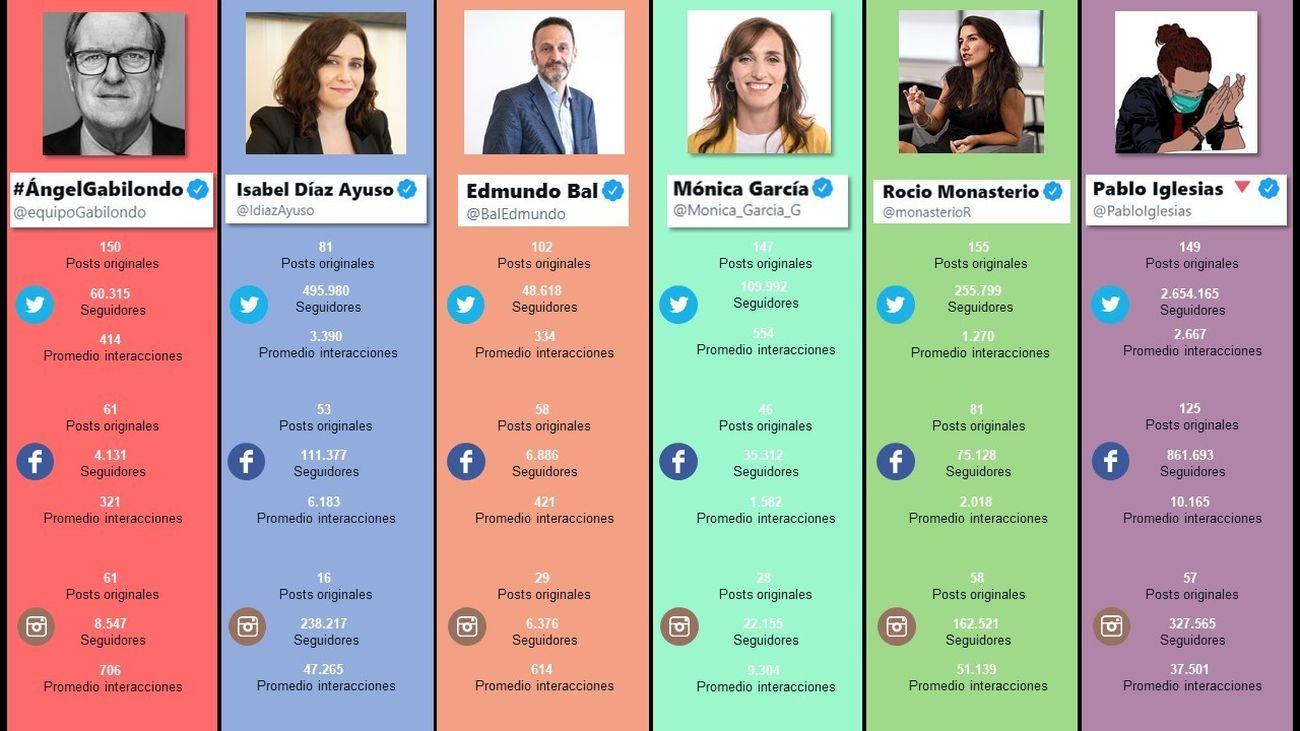 Análisis de las redes sociales de los candidatos a las Elecciones Madrid