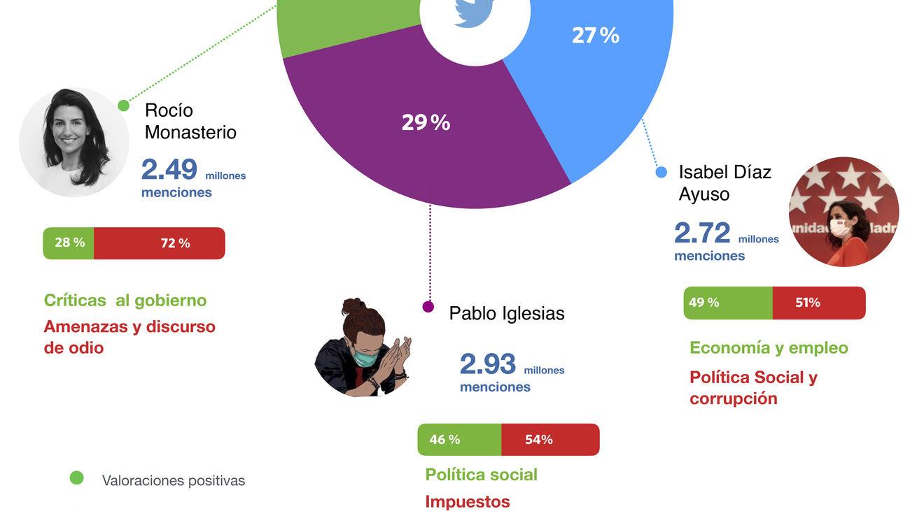 Pablo Iglesias, Isabel Díaz Ayuso y Rocío Monasterio mandaron en Twitter durante la campaña electoral