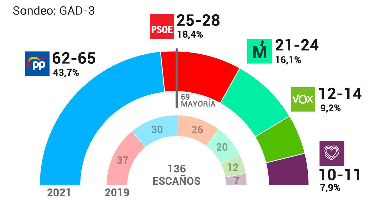Resultados de las elecciones del 4M, según el sondeo de GAD3 para Forta