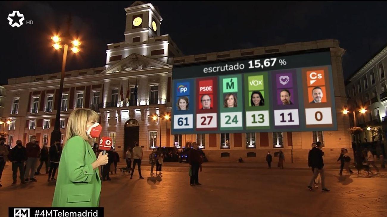 La noche electoral de Telemadrid alcanza el 11,3% de share y destaca como segunda opción informativa del 4M