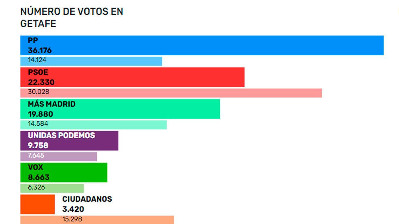 El PP gana en Getafe con el 35,45% de los votos