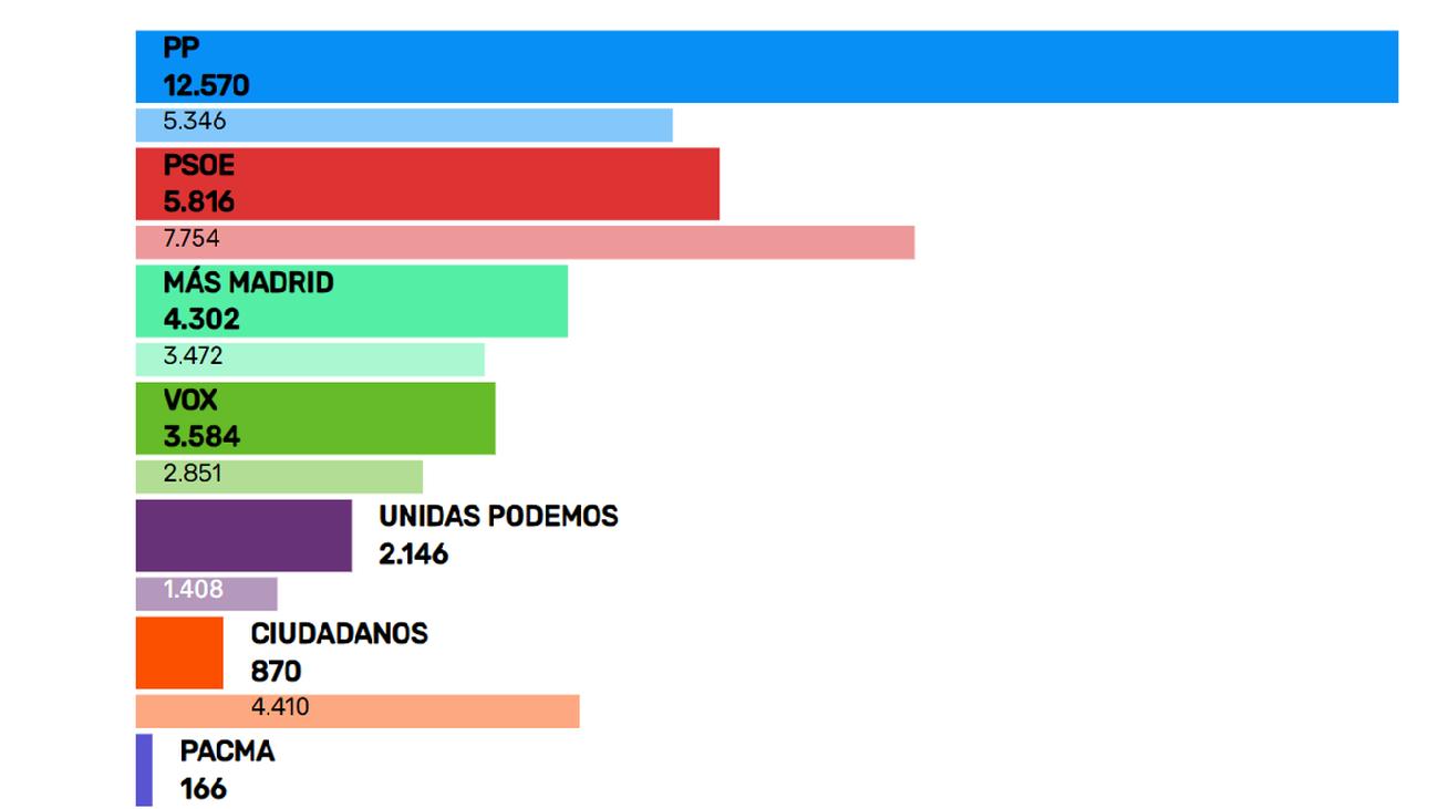 Resultados en Aranjuez