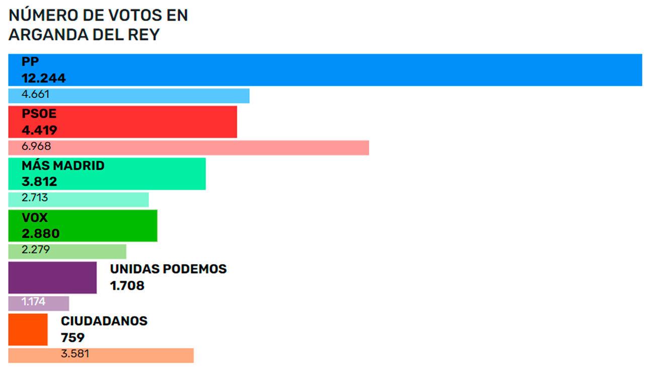 Resultados en Arganda del Rey en las elecciones autonómicas del 4M