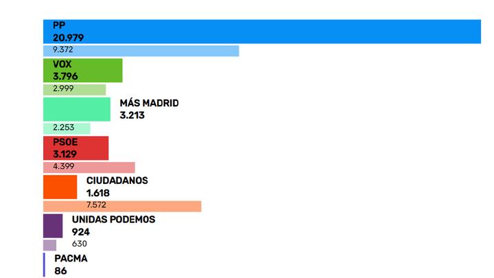 El PP arrasa en Boadilla con más de la mitad de los votos