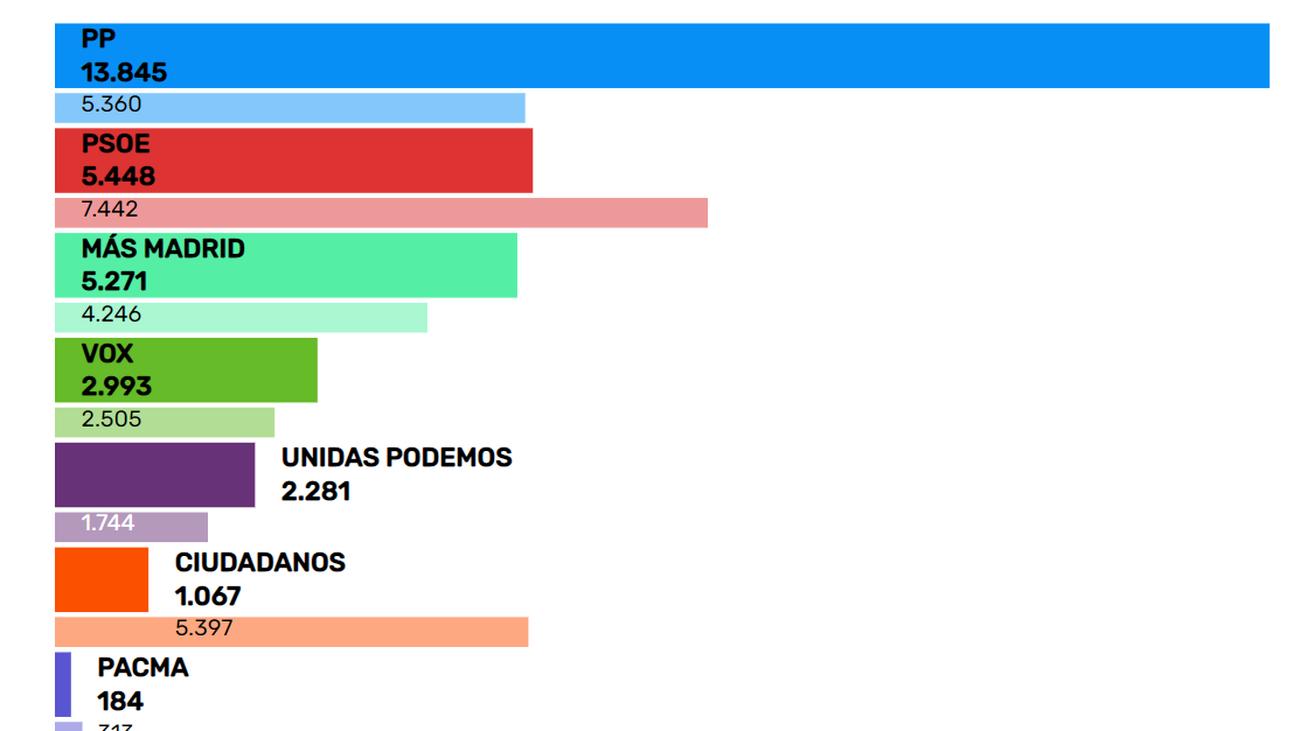 Resultados en Collado Villalba