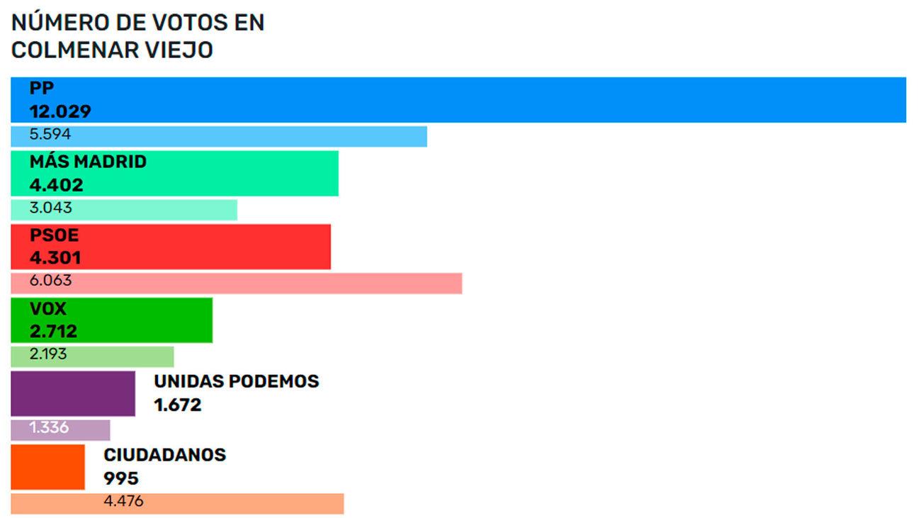 Resultados en Colmenar Viejo en las elecciones autonómicas del 4M