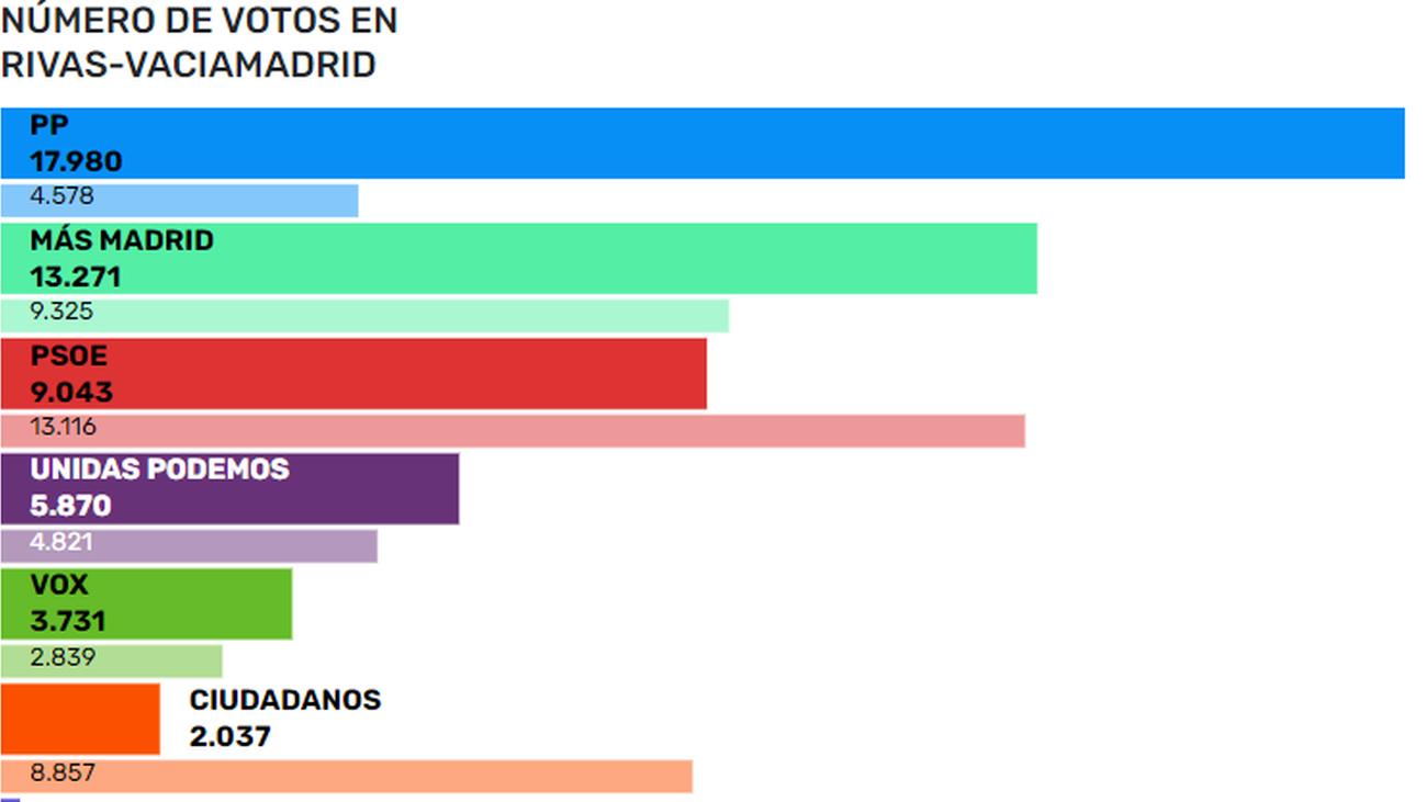 Vuelco electoral en Rivas con Más Madrid como segunda fuerza más votada