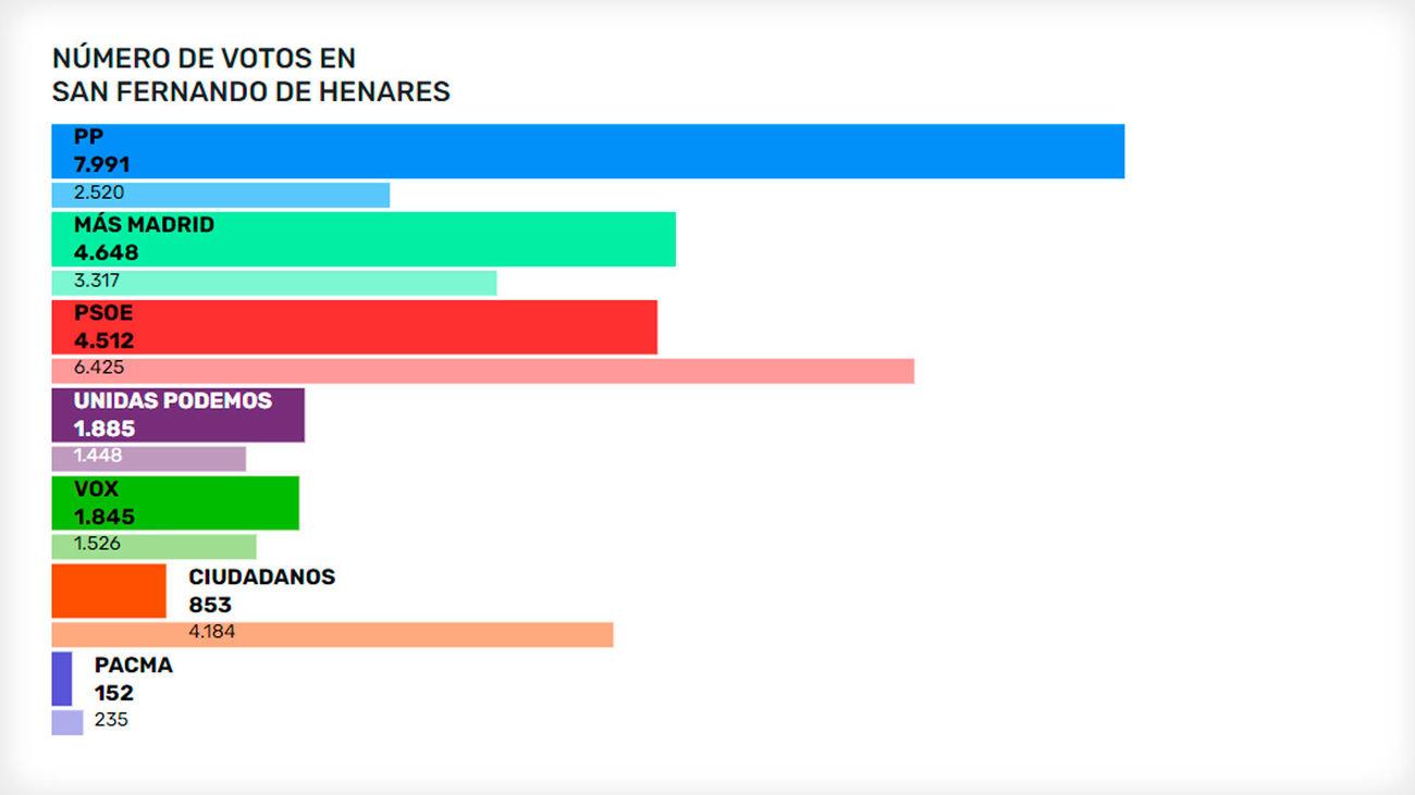 Resultados de las elecciones autonómicas en San Fernando de Henares