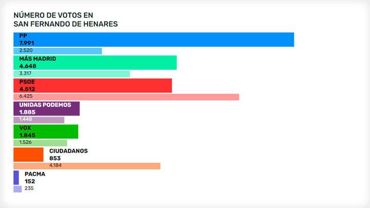 San Fernando de Henares vota mayoritariamente a Díaz Ayuso