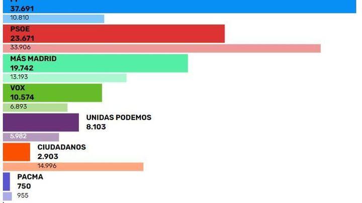 Ayuso triplica sus votos en Fuenlabrada y barre al resto de candidatos