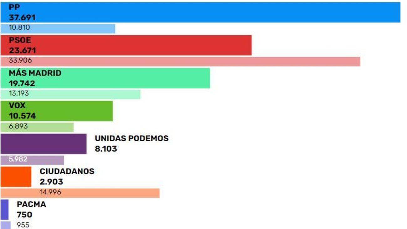 Resultados de las elecciones del 4M en Fuenlabrada