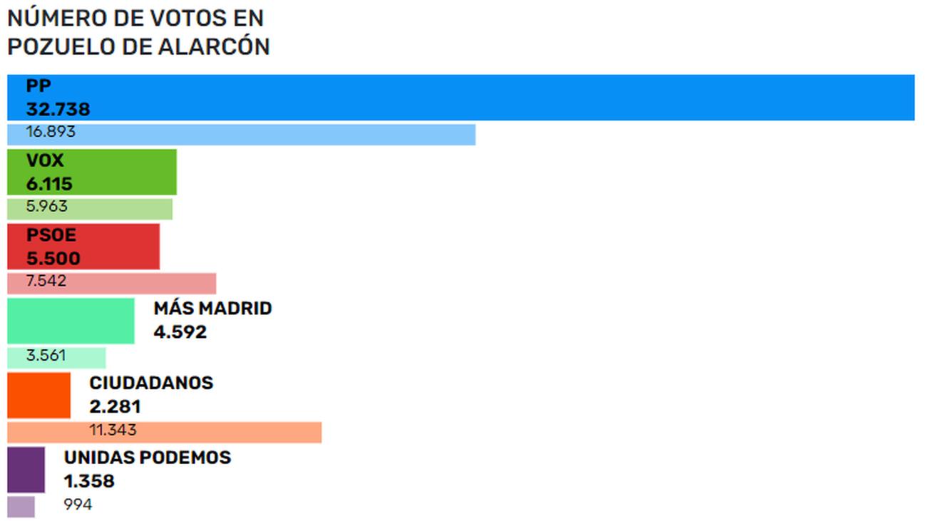 Resultados de las elecciones en Pozuelo de Alarcón