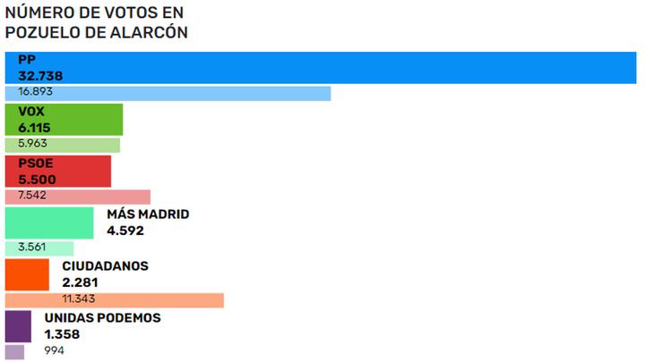 El PP duplica en Pozuelo de Alarcón los resultados de las elecciones de 2019