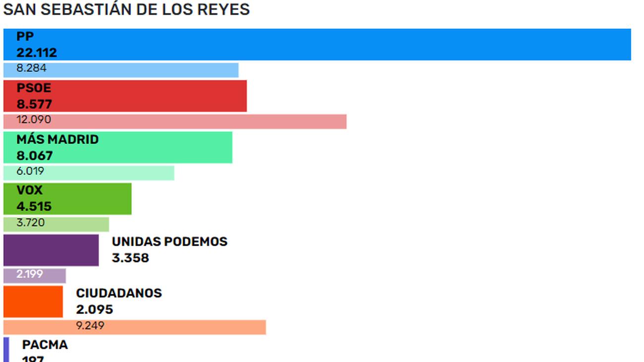 Resultados de las elecciones en San Sebastián de los Reyes