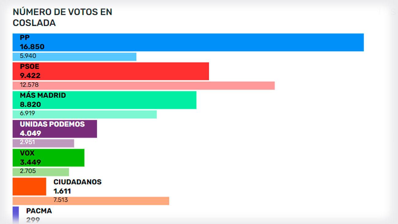Resultados elecciones autonómicas Coslada
