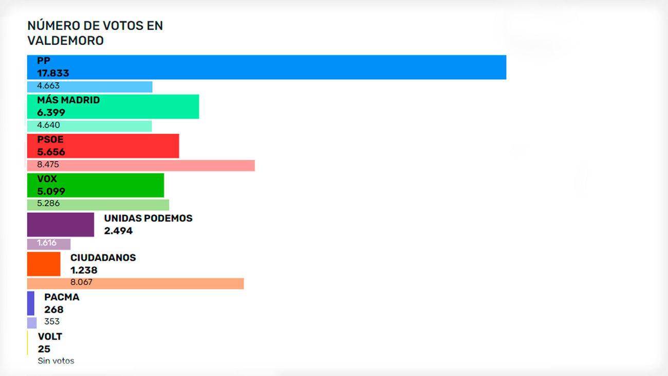 Resultados elecciones autonómicas en Valdemoro