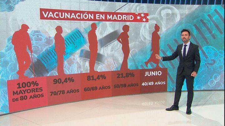 Madrid roza los dos millones de personas vacunadas con al menos una dosis contra el Covid
