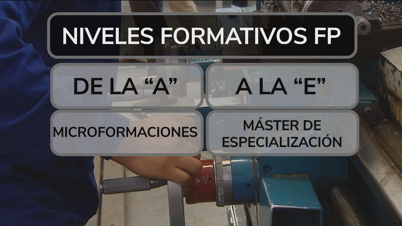 Así será la Formación Profesional en España