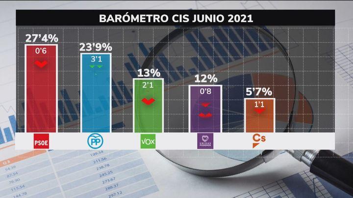 El PP recorta distancias con el PSOE en plena polémica por los indultos, según el CIS