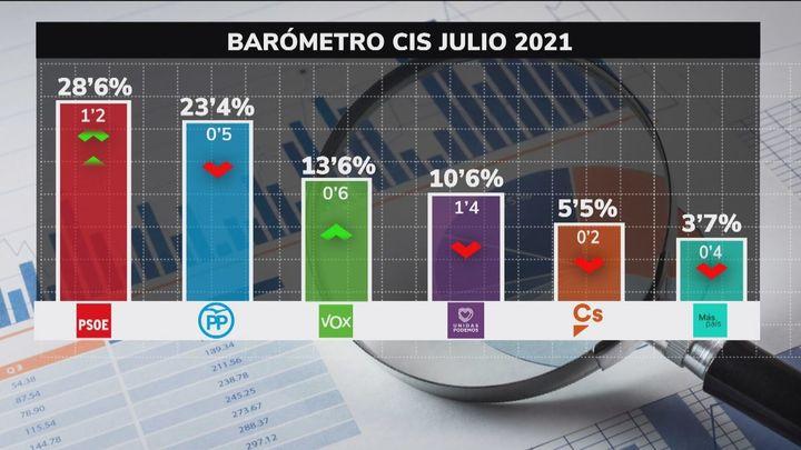 El barómetro del CIS vuelve a dar el triunfo al PSOE tras la reforma del Gobierno