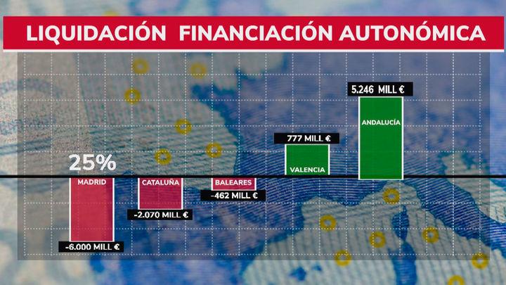 Guerra de cifras y argumentos por la fiscalidad de Madrid