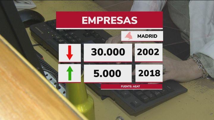 Madrid supera a Cataluña en número de empresas
