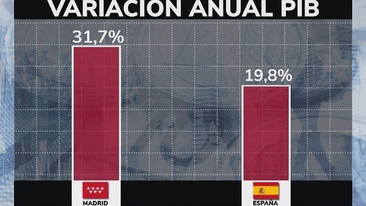 La economía madrileña creció un 31,7% en un año, por encima de la media nacional