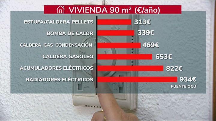 La luz se pagará este domingo a 209,63 euros MWh, el más caro de la historia